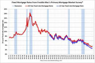 home refinance rates calculated risk freddie mac quot mortgage rates continue