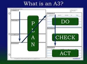 lean tool a3 report lean six sigma group
