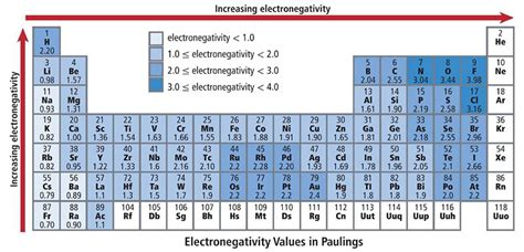 Electronegativity Periodic Table Trend by Electronegativity Periodic Table