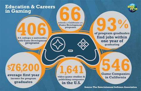 game design schools in california united states of gaming data peek into the minds of gamers