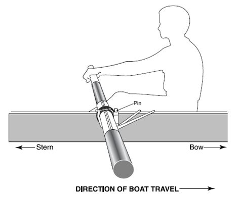 how to draw a boat coming towards you putting the oars on the boat concept2