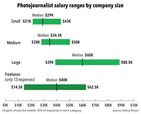 journo salary sharer how much do photojournalists make