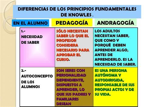 Modelos Curriculares Que Soportan La Andragogia Andragog 237 A