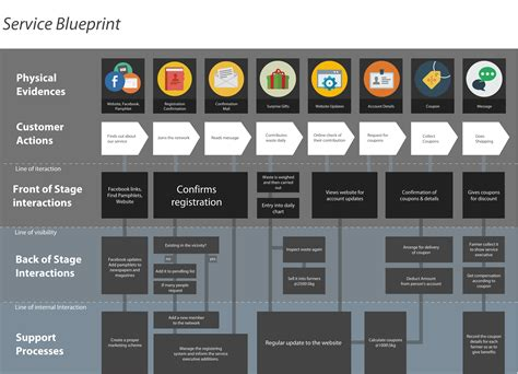service design blueprint template service blueprint and personas new service design templates