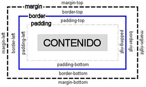tutorial php y html5 padding o relleno css tutorial css