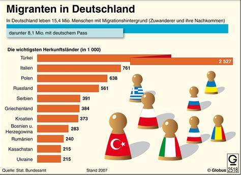 Search Deutschland Migranten In Deutschland Search German 3 Lernen
