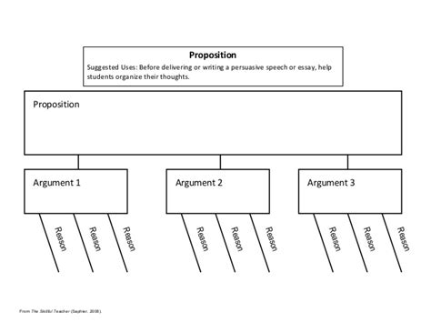 Persuasive Essay Template Read Write Think by Persuasive Essay Template Read Write Think Graphic Organizers