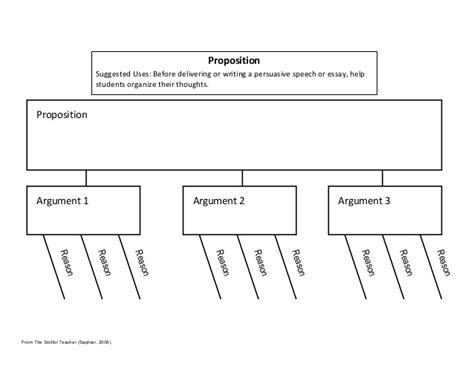 Persuasive Essay Graphic Organizer Read Write Think by Persuasive Essay Template Read Write Think Graphic Organizers