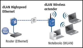 cpl wifi 321 devolo dlan wireless extender kit homeplug 1 0