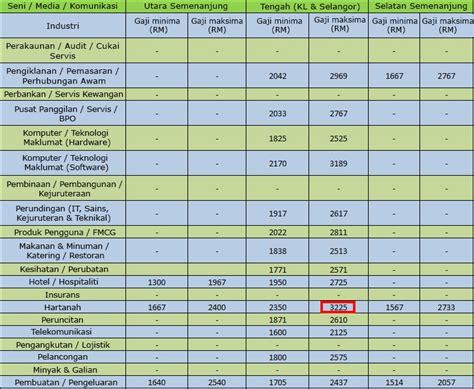 Komunikasi Seni 5 bidang pekerjaan dengan gaji tertinggi bagi graduan baru di malaysia iluminasi