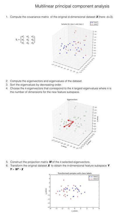 Pattern Classification Python | jupyter notebook viewer