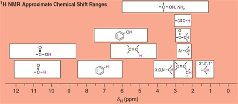 proton nmr chemical shift table nuclear magnetic resonance spectroscopy nmr spectroscopy