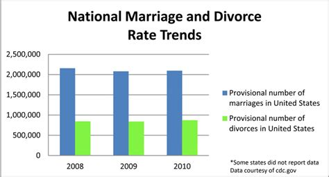 marriage and divorce rates graph divorce rate graph