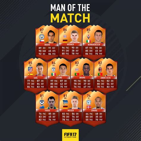 Orange Gift Card - fifa 17 man of the match full list of fut motm orange cards