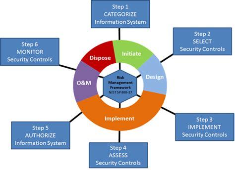 diacap implementation plan template goodbye diacap hello diarmf