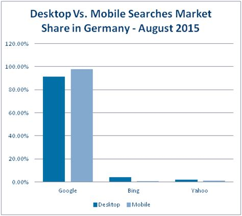German Search Engine Top Search Engines In Germany For 2016