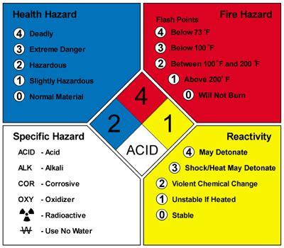 hmis label white section hazardous materials identification system