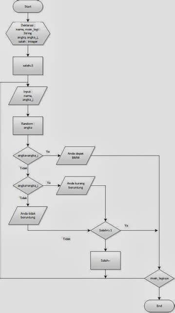 membuat flowchart game tutorial membuat program game acak nomor sederhana