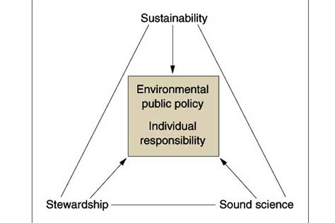 unifying themes definition dolores gende environmental science chapter 1