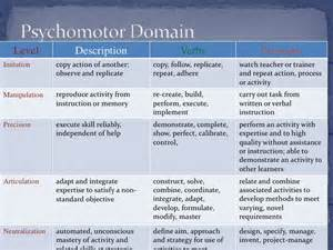 psychomotor and affective domain of blooms taxonomy