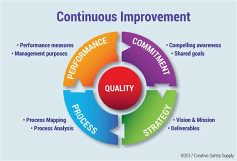 model for improvement template focusing on continuous improvement in the workplace