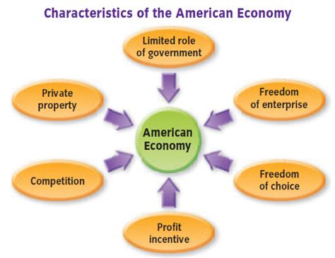 What Qualities Make An American Characteristics Of The American Economy