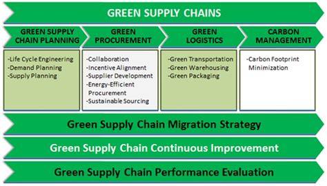 Mba Sustainability Supply Chain by Green Supply Chain For Economic And Ecological Efficiency