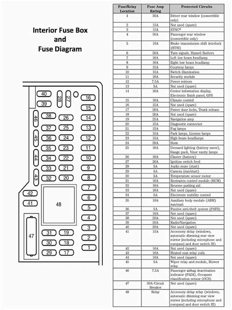 ford mustang   ford mustang gt   fuse box diagram mustangforums mustang