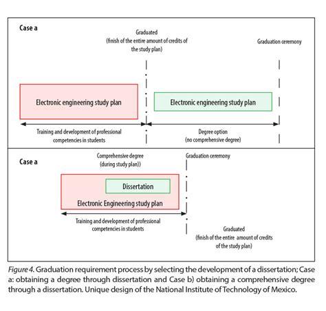 undergraduate dissertations academic dissertation