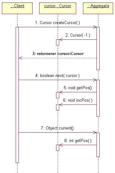 visitor pattern iterator sekvens diagram for cursor varianten