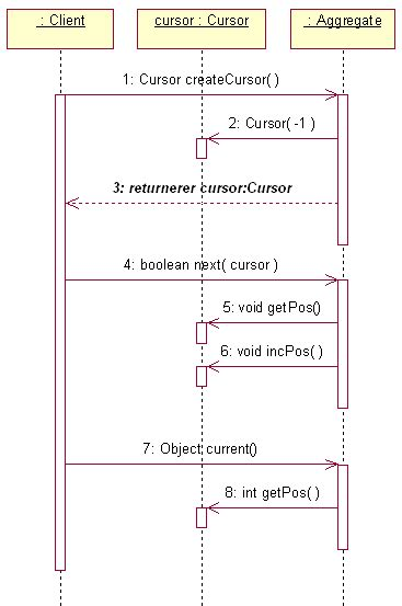 iterator pattern gang of four sekvens diagram for cursor varianten