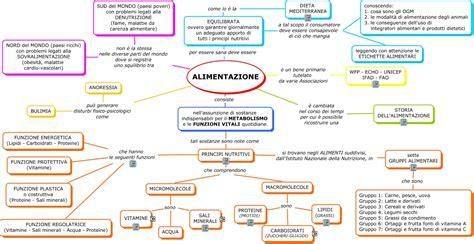 alimentazione per anemia mediterranea alimentazione classe ii c mappa concettuale