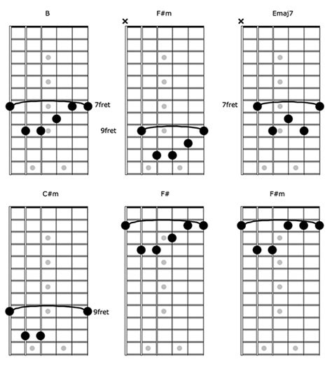 The Only Exception Guitar Chords