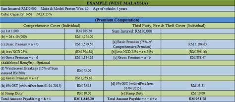 Comprehensive Car Insurance Calculator Comparison by Car Insurance Premium Calculation In Malaysia Explained