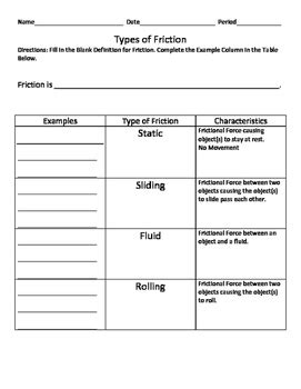 Friction Worksheet by Types Of Friction And Friction Exles Worksheet Tpt