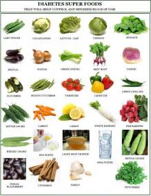 Diabetic food chart diabetes diabetes diets diabetic food chart and