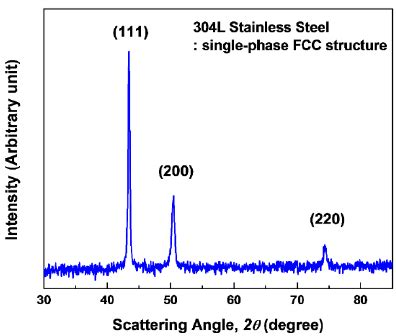 xrd pattern stainless steel figure 1 x ray diffraction pattern of 304l stainless