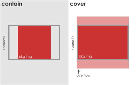 cover layout css using css background size responsively