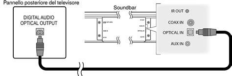 ingresso ottico digitale 3 riproduzione dell ingresso digitale ottico consigliato