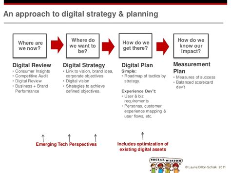 how to a where to how to develop a digital strategy
