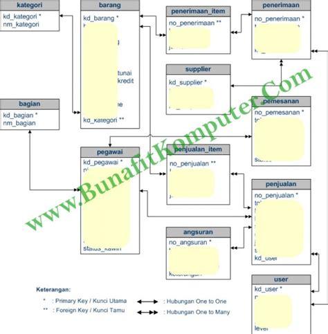 relasi tabel aplikasi penjualan barang kasir source code koperasi pegawai sistem penjualan tunai