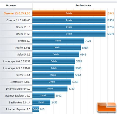 browser bench what web browser is fastest for windows in 2011 legit