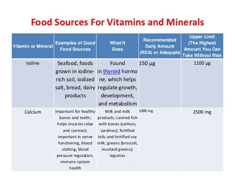 list of minerals foods and vitamins that inhibit 5ar food sources for vitamins and minerals a lecture by mr