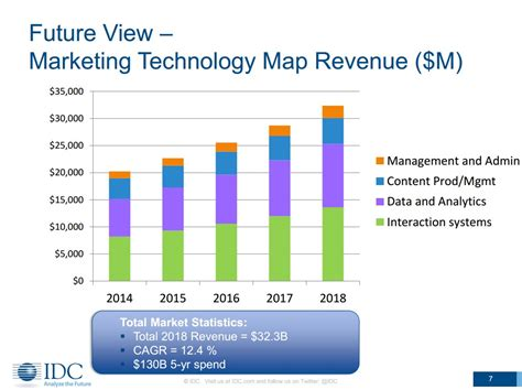 Mba Specialized For The Fure Data Anlytics Marketing by Marketing Tech Is The Next 32 Billion Industry