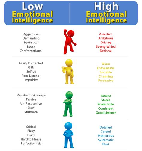 how to analyze emotional intelligence and cognitive behavioral therapy books emotional intelligence quotes quotesgram