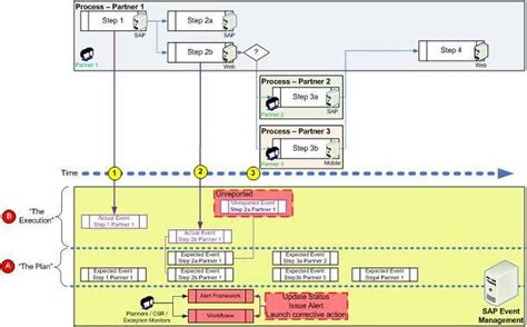 sap workflow step by step guide a step by step guide on how sap event management works
