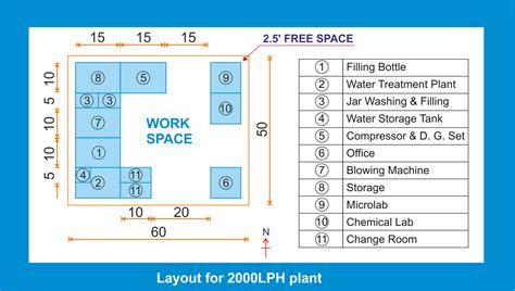layout planning plant layout mineral water project information
