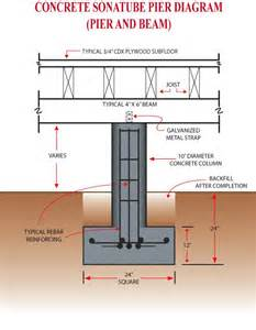 pier and beam floor plans 1000 ideas about foundation repair on pinterest