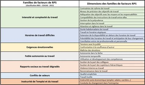 Grille D évaluation Des Risques Psychosociaux by Facteurs Des Risques Psychosociaux Psychologue Du Travail