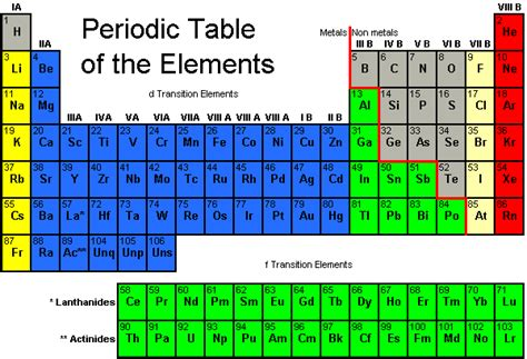Semiconductor Periodic Table by Appendix 7
